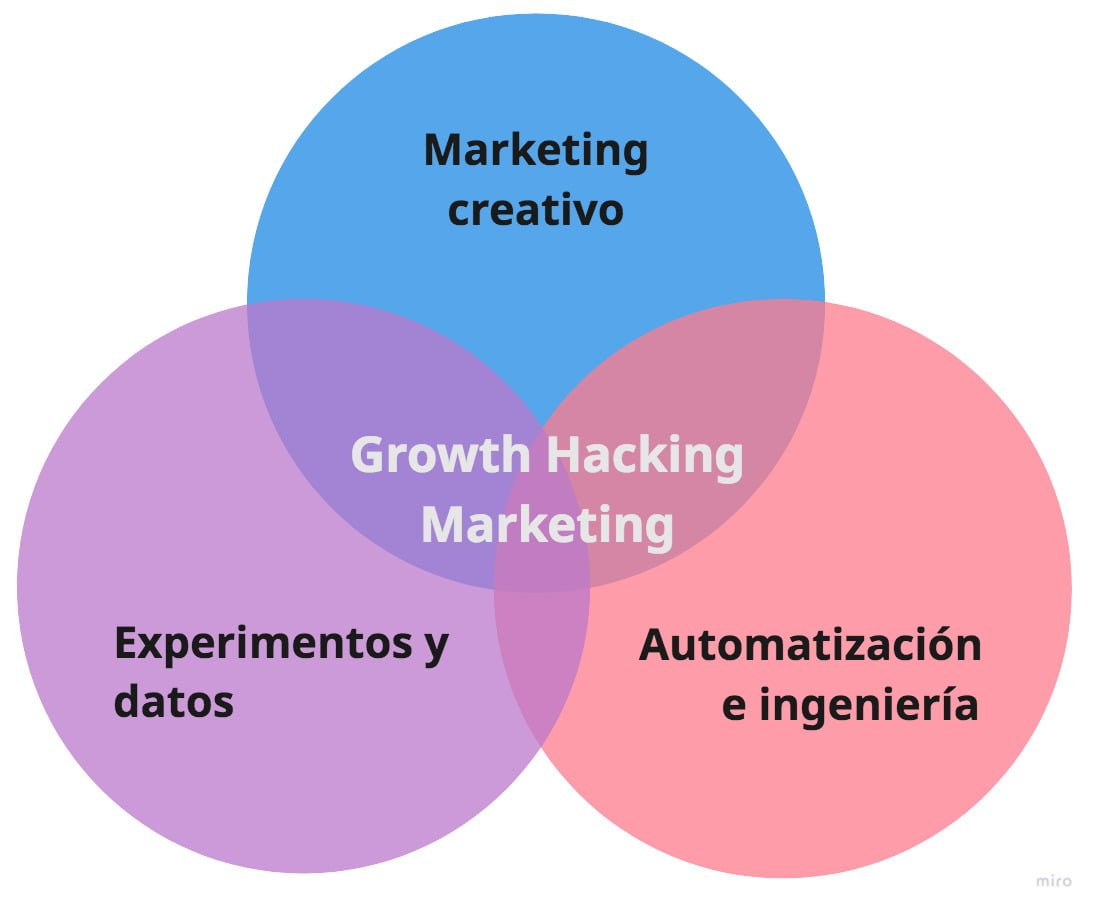 Diagrama de Venn del Growth Hacking Marketing vs Performance Marketing España